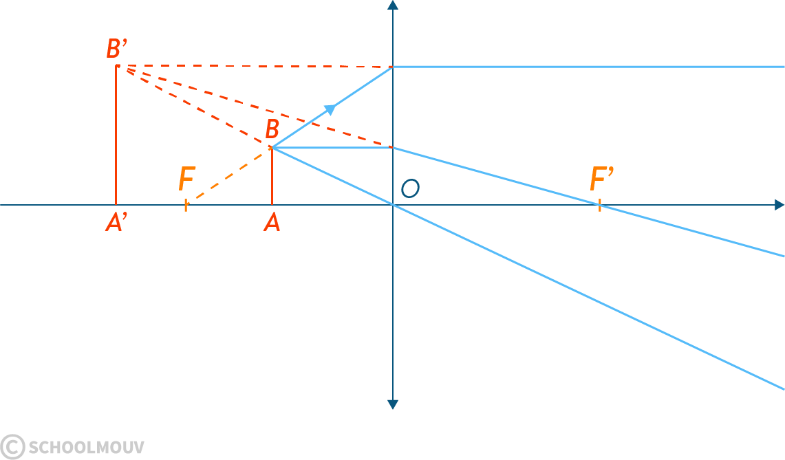 physique chimie première vergence grandissement image conjugaison axe optique centre foyer objet lentille convergente virtuelle