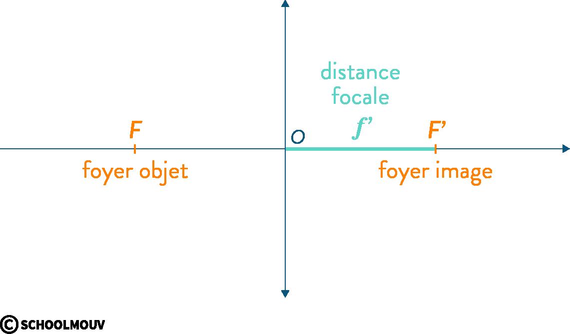 physique chimie première vergence grandissement image conjugaison axe optique centre foyer objet lentille convergente distance focale