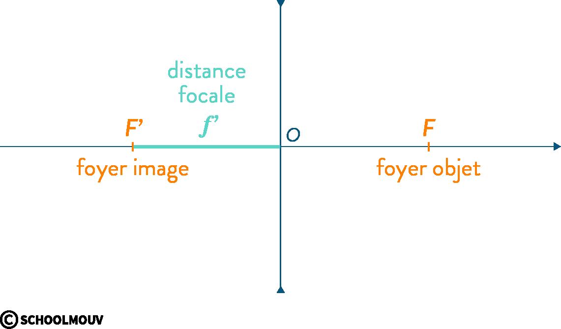 physique chimie première vergence grandissement image conjugaison axe optique centre foyer objet lentille divergente distance focale