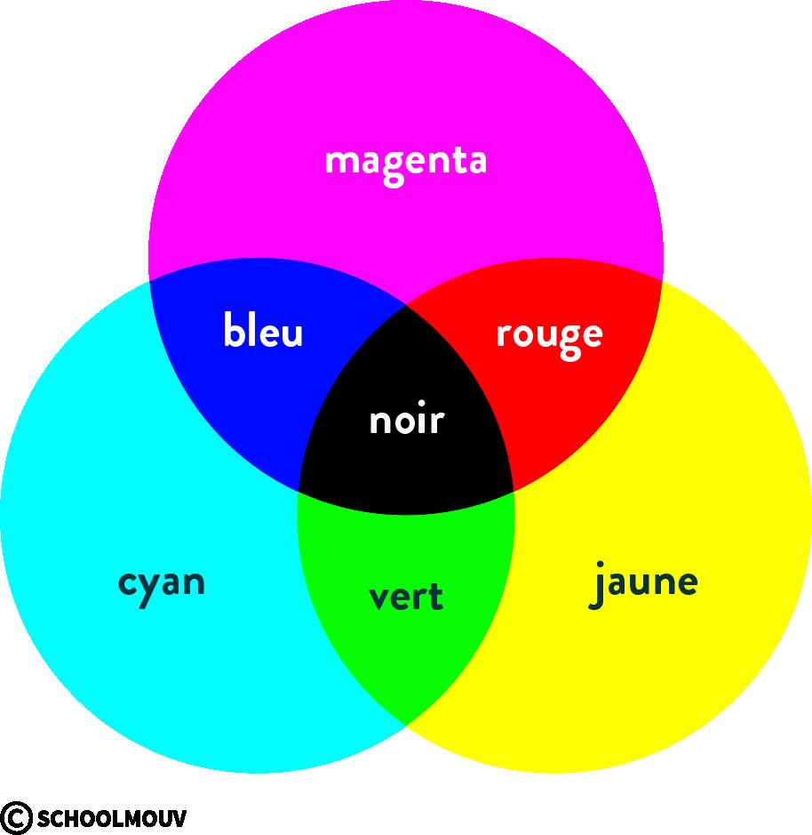 physique chimie première couleurs synthèse soustractive