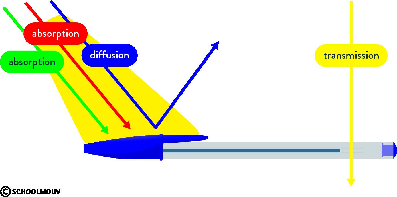 physique chimie première couleurs action lumière objet visible