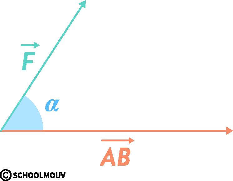 physique chimie première réforme énergie mécanique potentielle cinétique travail moteur