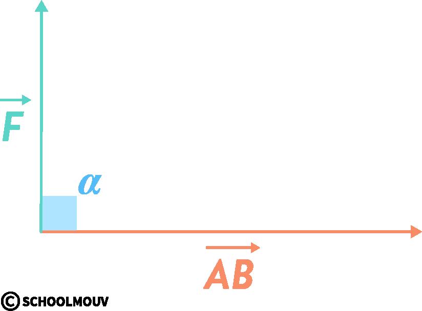 physique chimie première réforme énergie mécanique potentielle cinétique travail nul