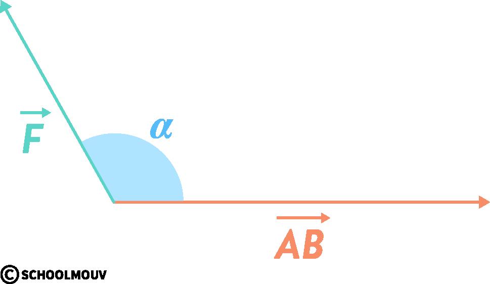 physique chimie première réforme énergie mécanique potentielle cinétique travail résistant