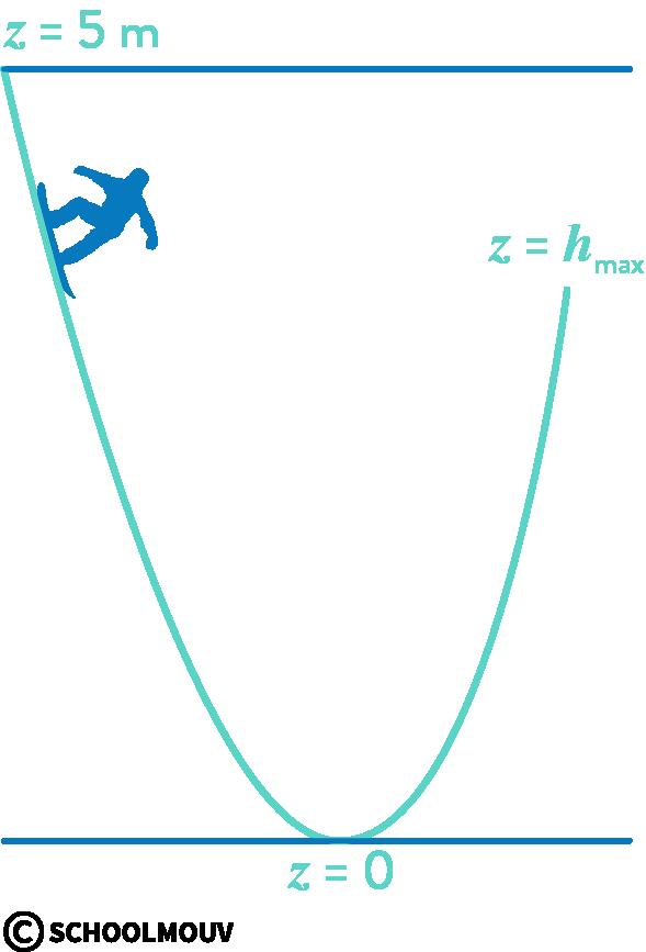 physique chimie première réforme énergie mécanique potentielle cinétique