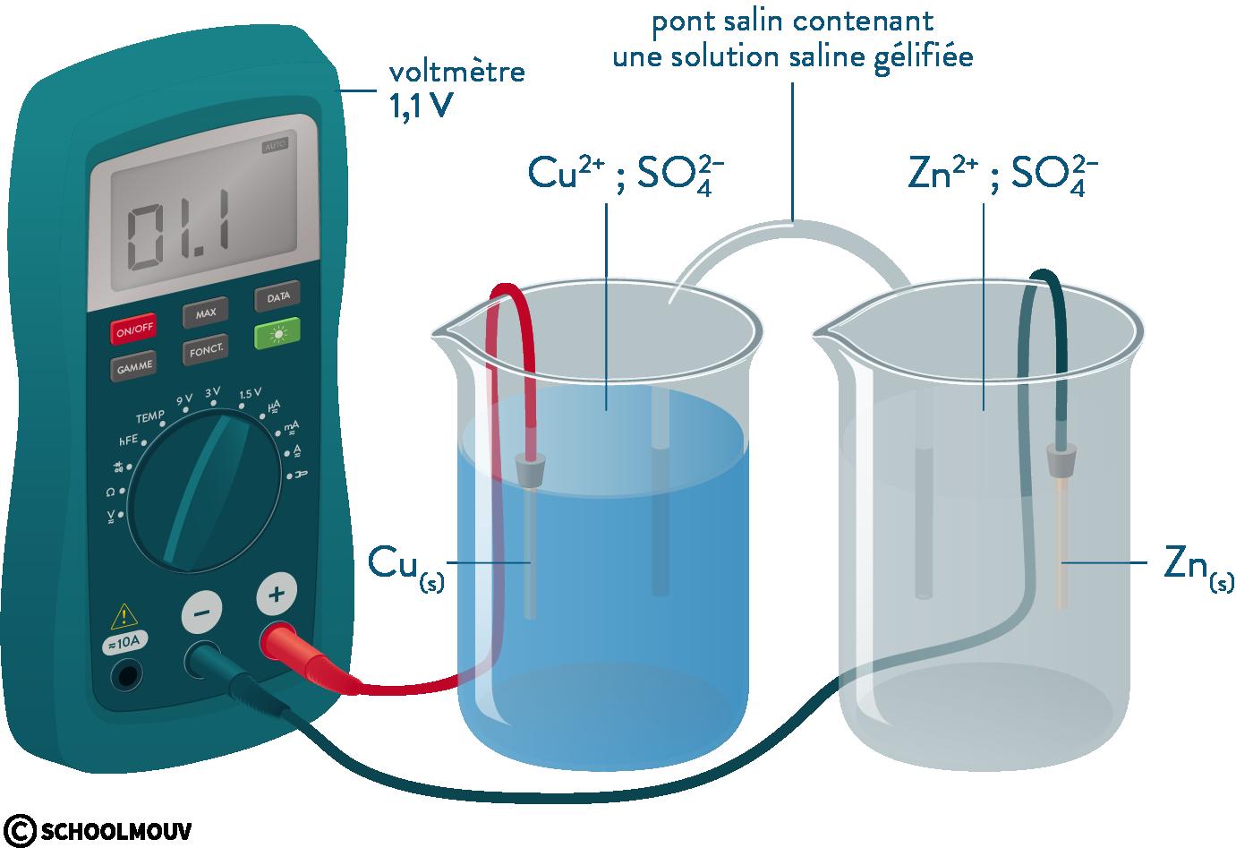 physique chimie première réforme modélisation évolution réaction chimique