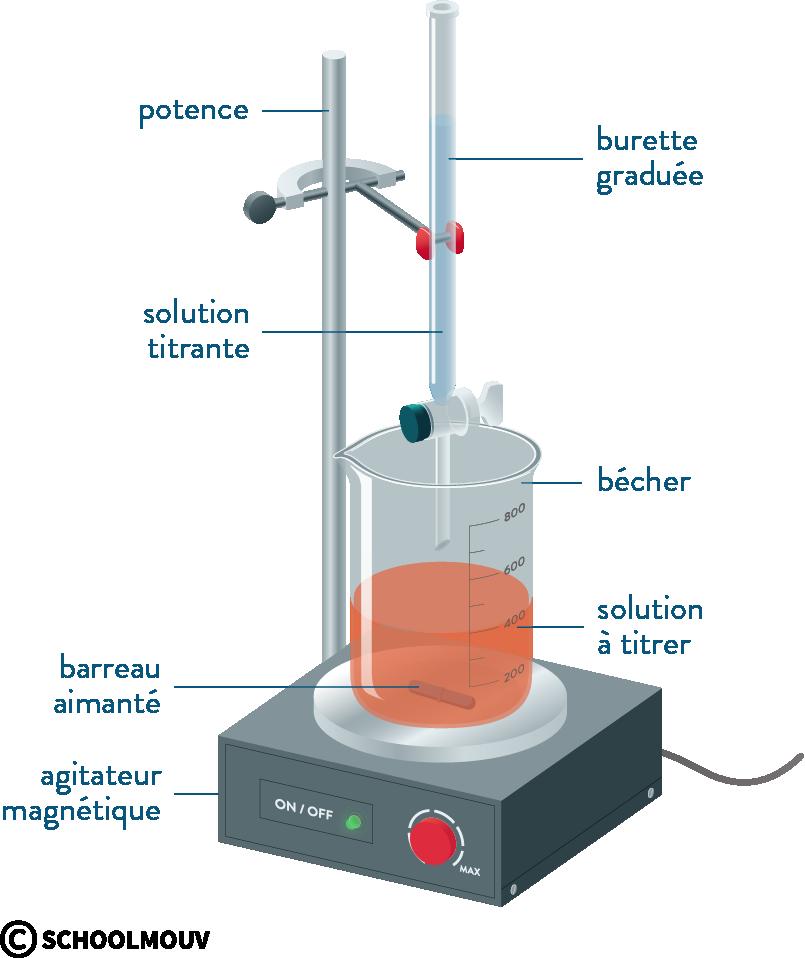 physique chimie première réforme dosage titrage direct