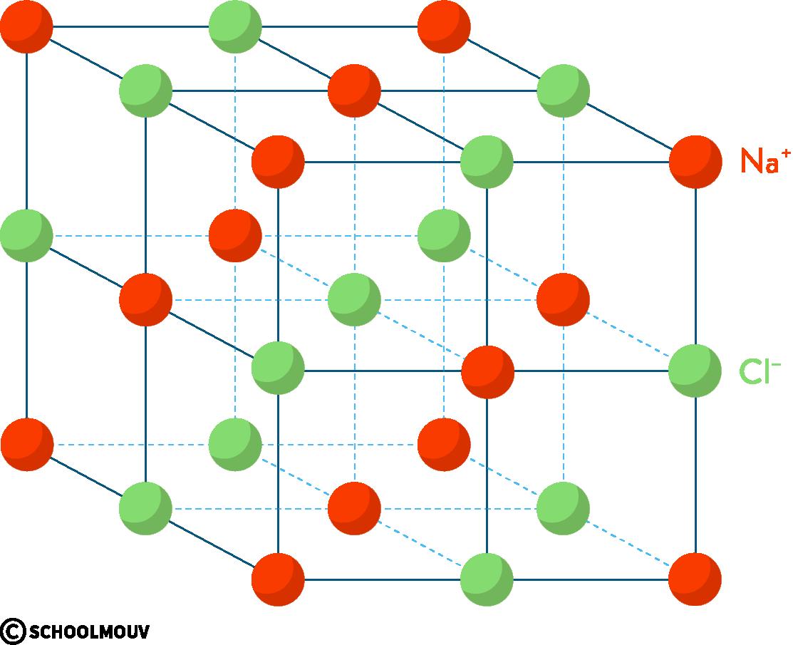 physique chimie première réforme cohésion matière cristal ionique