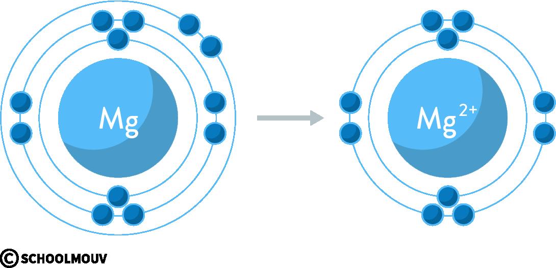 physique chimie première réforme représentation Lewis atome molécule magnésium cation