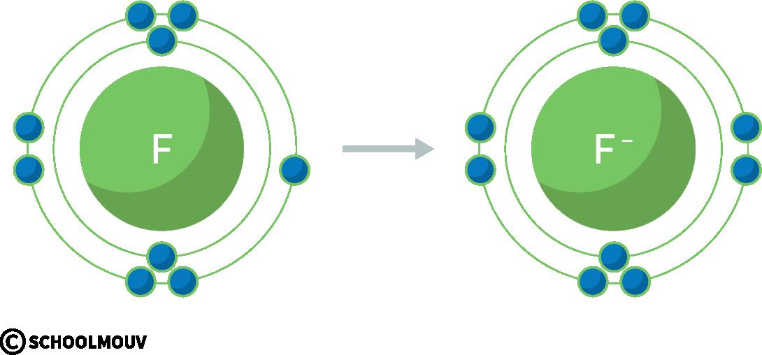 physique chimie première réforme représentation Lewis atome molécule fluor anion