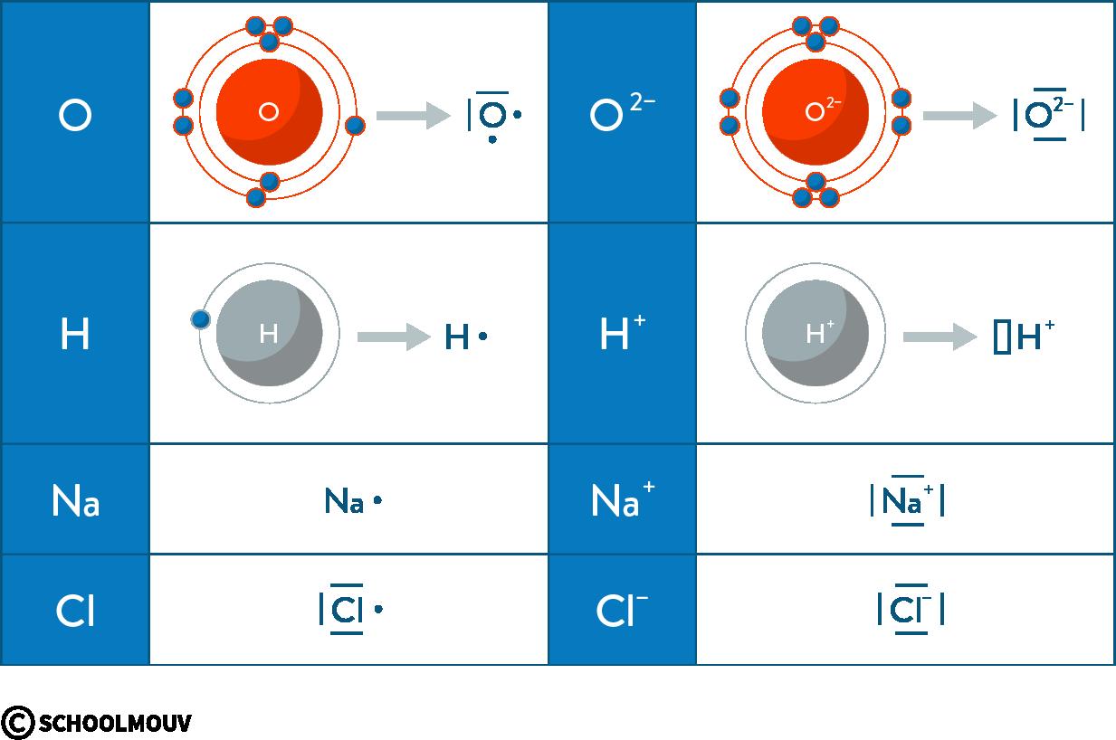 physique chimie première réforme représentation Lewis atome molécule