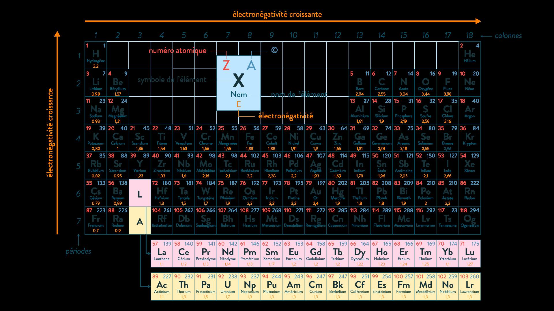physique chimie première réforme polarité électronégativité molécule échelle Pauling