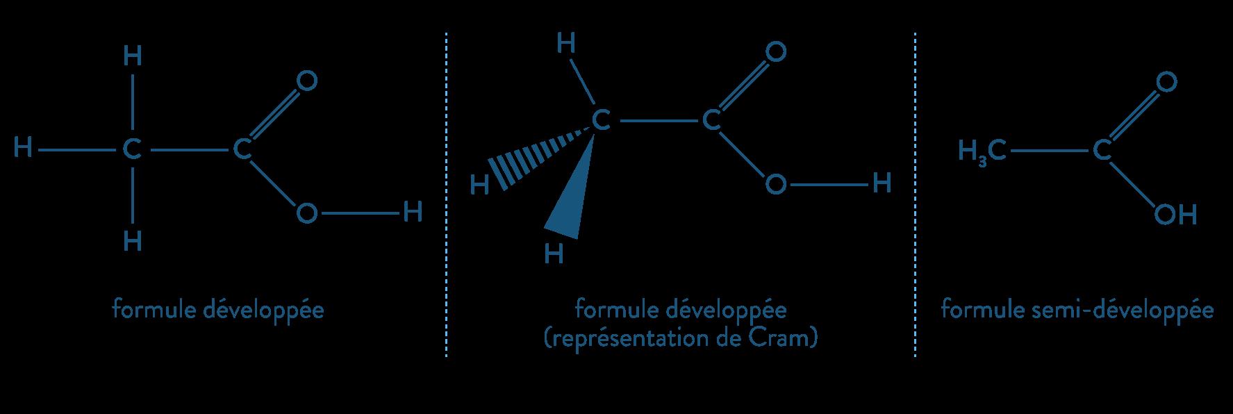physique chimie première réforme représentation molécules nomenclature Cram formule développée semi-développée