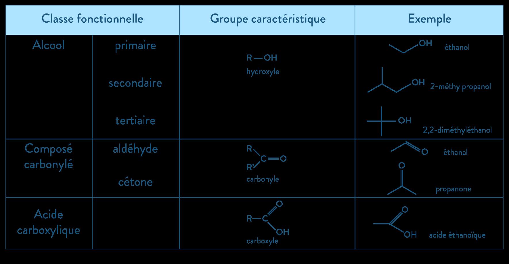 physique chimie première réforme représentation molécules nomenclature