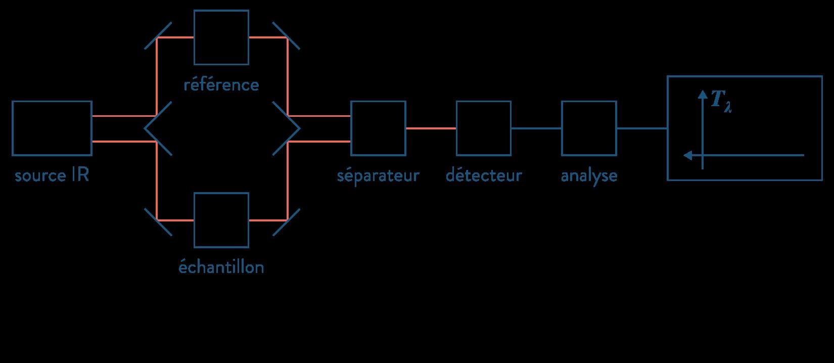 physique chimie première réforme représentation molécules nomenclature spectromètre infrarouge