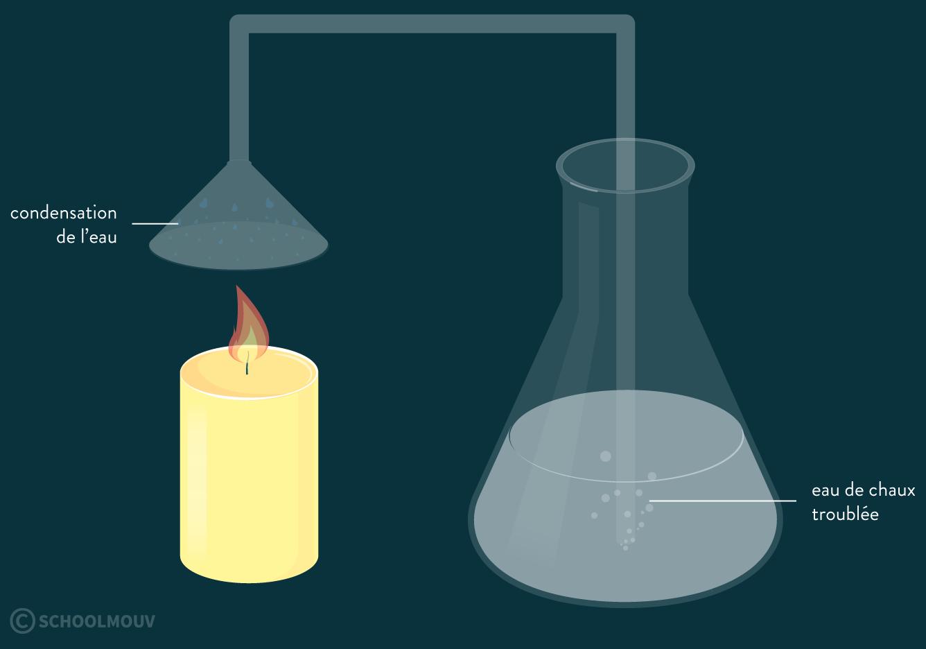 physique chimie première réforme combustion