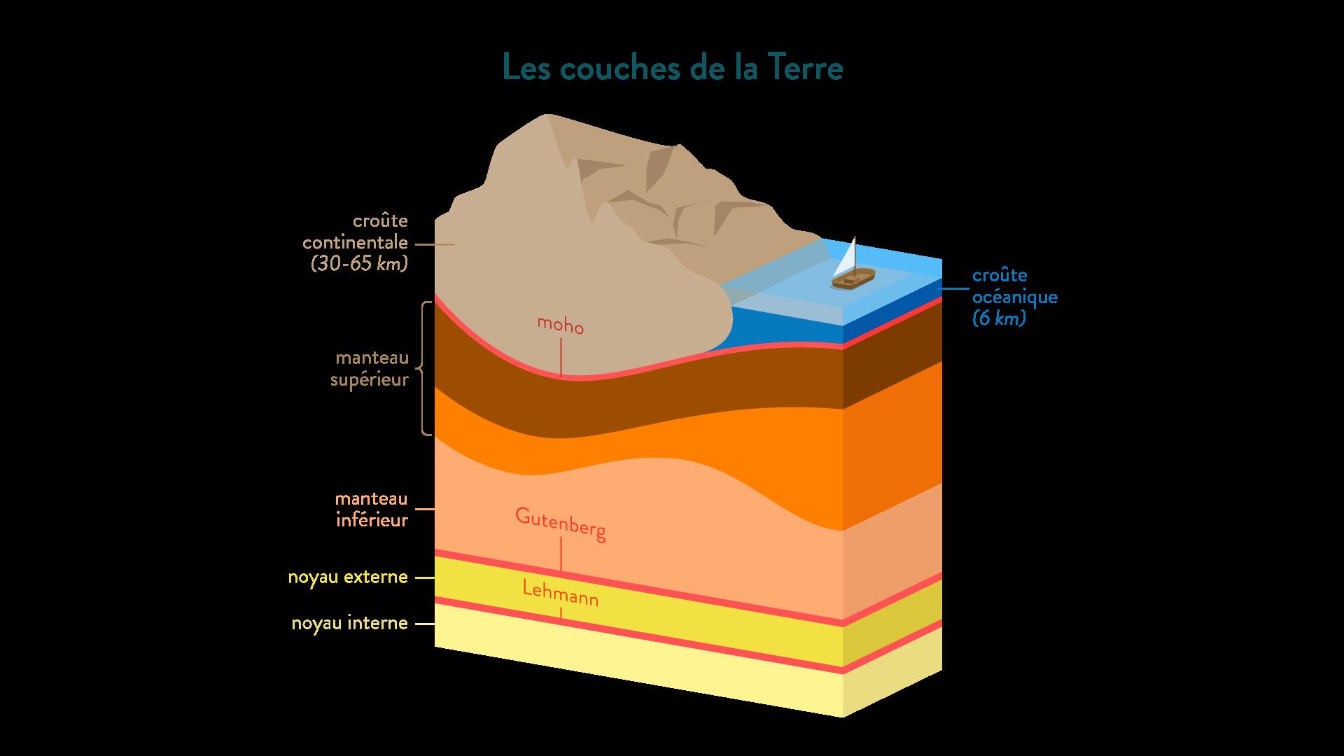 couches de la Terre croûte océanique continentale manteau supérieur inférieur noyau externe interne discontinuités moho gutenberg lehmann svt première schoolmouv