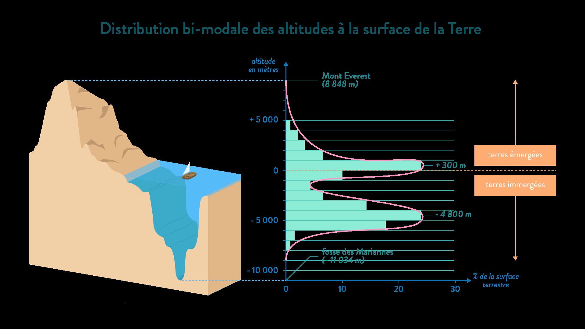 distribution bi-modale des altitudes à la surface de la terre mont everest fosse des mariannes terres émergées immergées svt première géologie