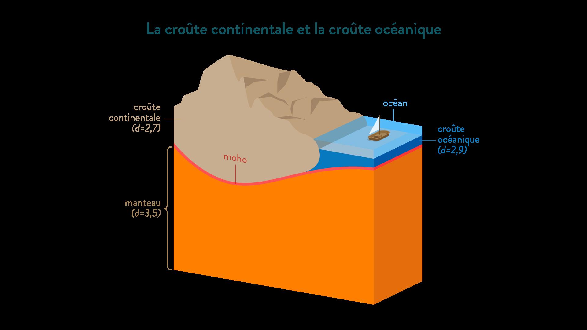 densité croûte continentale et océanique 2,7 2,9 manteau 3,5 svt première