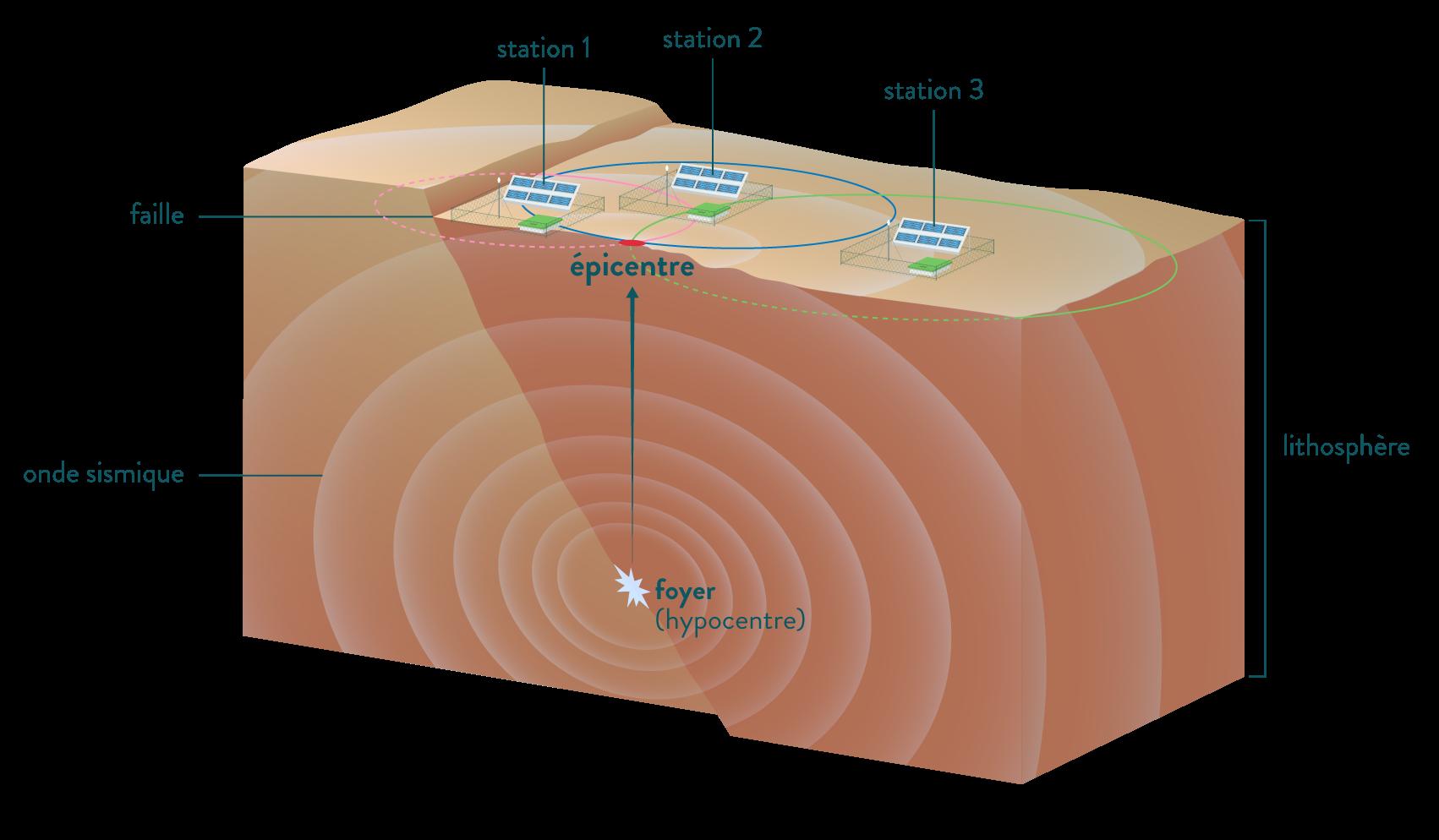 déterminer épicentre foyer sismique hypocentre trois stations sv première schoolmouv