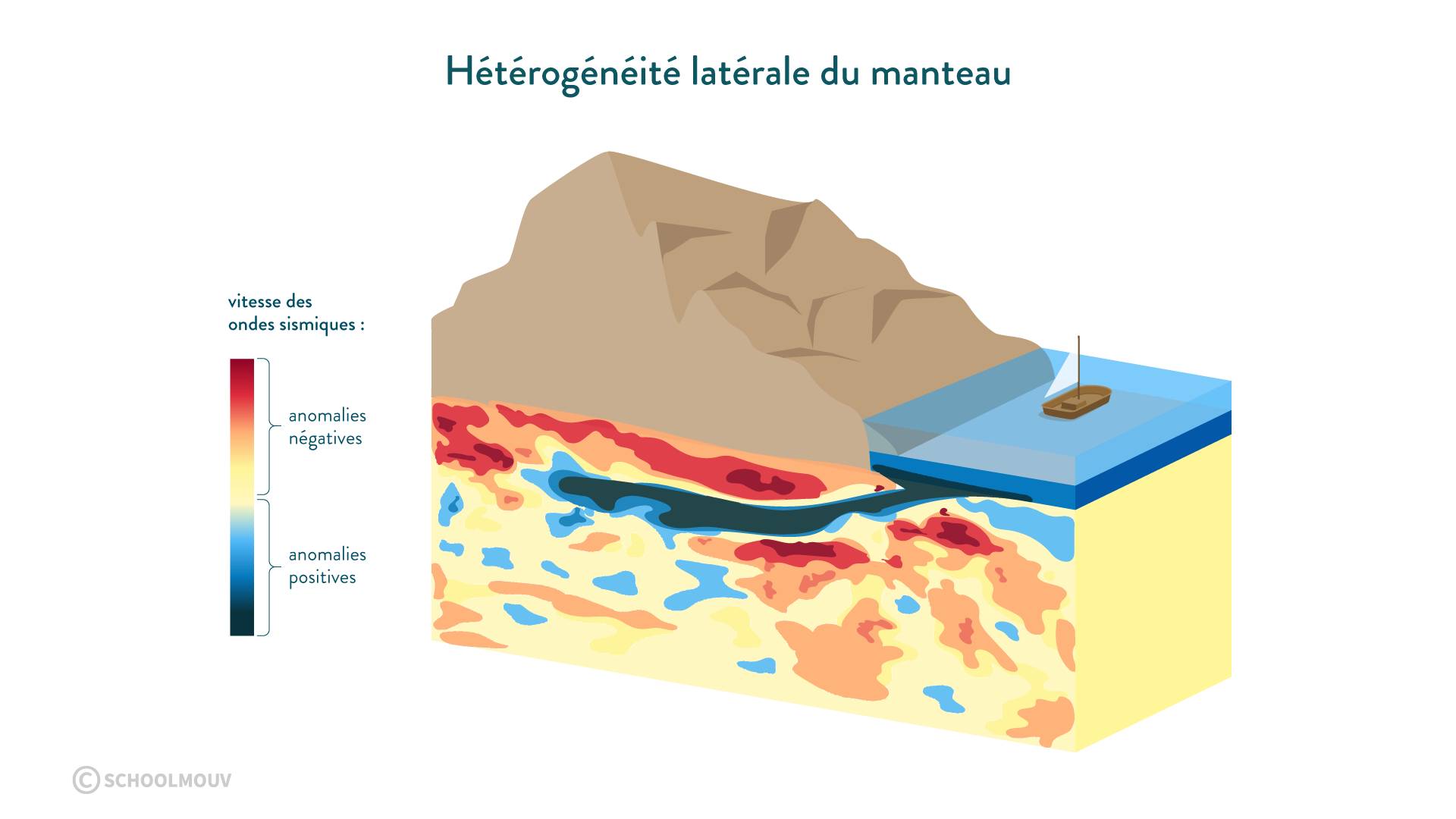 hétérogénéité latérale manteau tomographie sismique vitesse ondes sismiques anomalies positives négatives subduction transferts thermiques internes svt première schoolmouv
