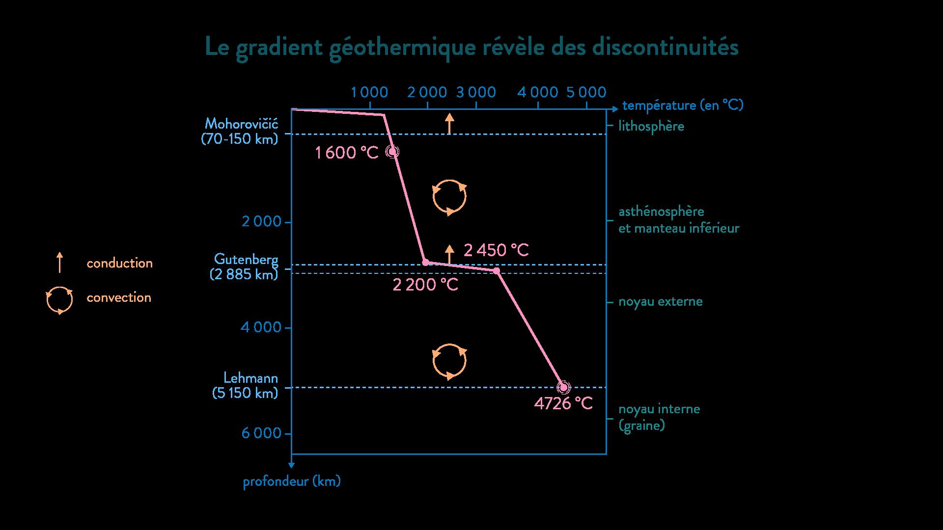 gradient géothermique discontinuités conduction convection mohorovicic gutenberg lehmann transferts thermiques internes svt première schoolmouv