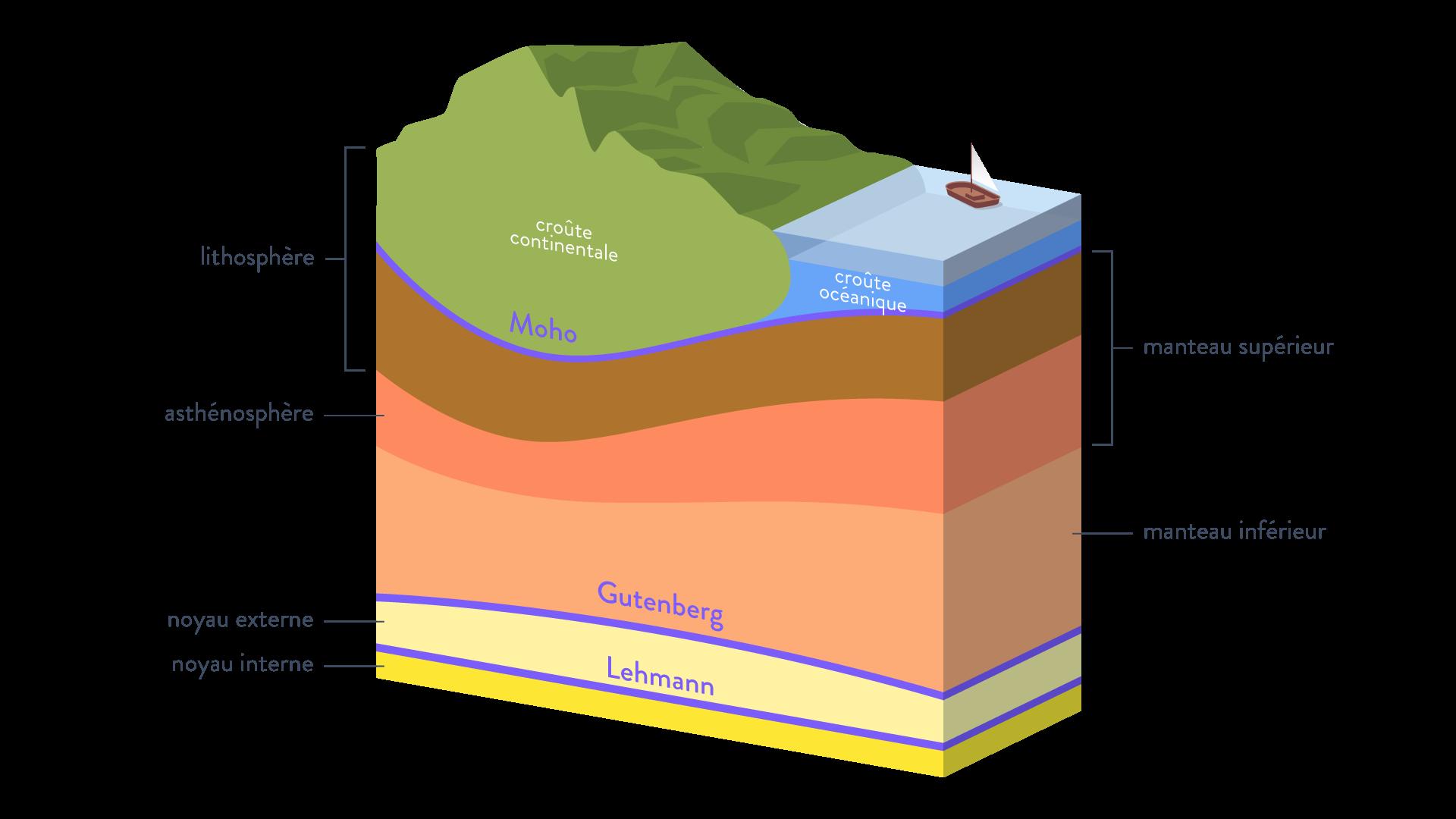 Les couches internes de la terre croûte océanique continentale lithosphère asthénosphère noyau externe interne manteau supérieur inférieur moho discontinuité gutenberg lehmann svt première