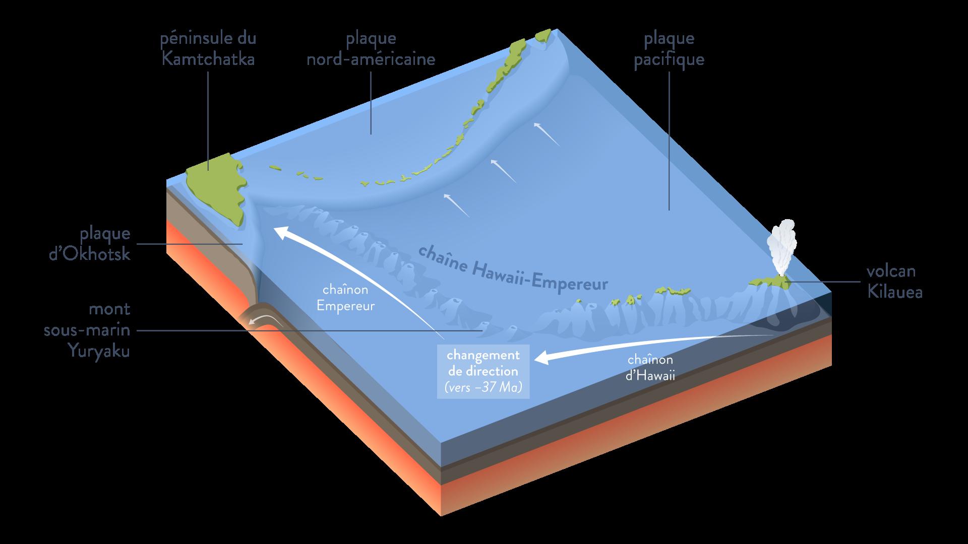 volcan de point chaud chainon hawaii empereur svt première
