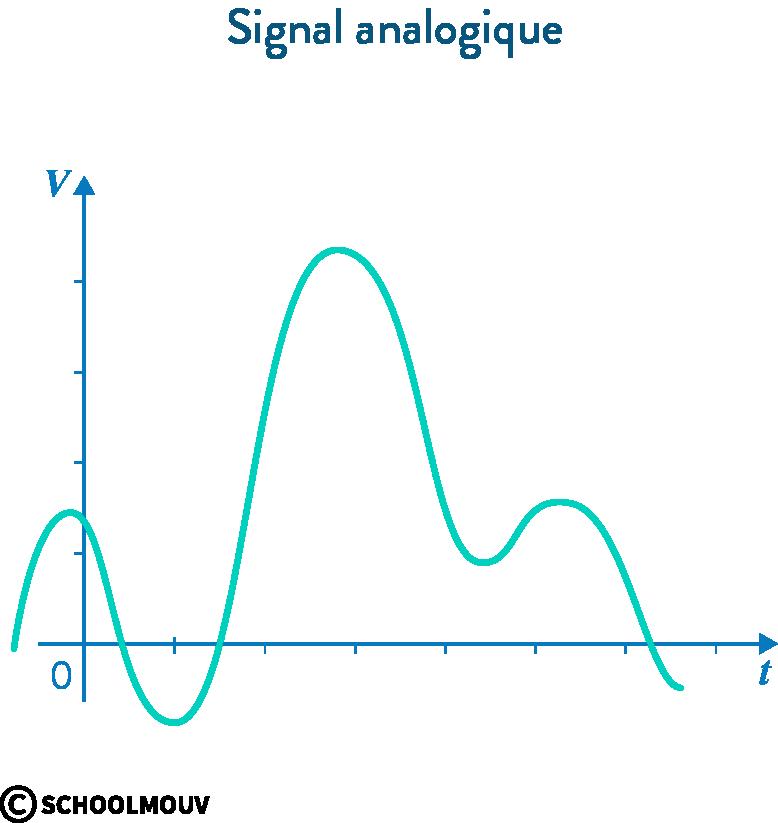 signal numérique