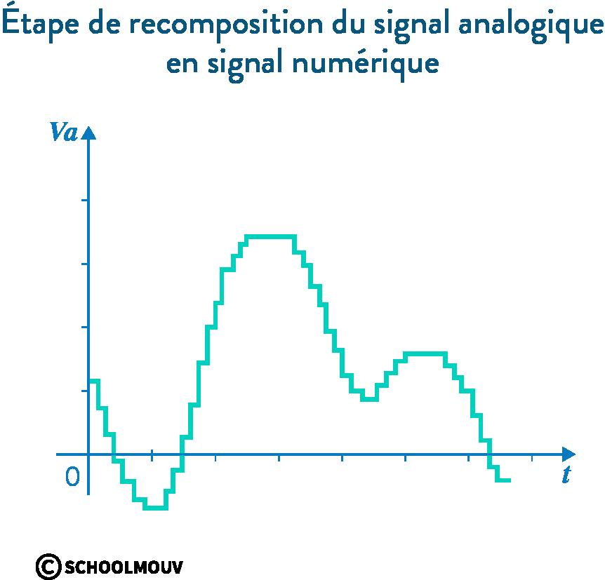 signal numérique bit