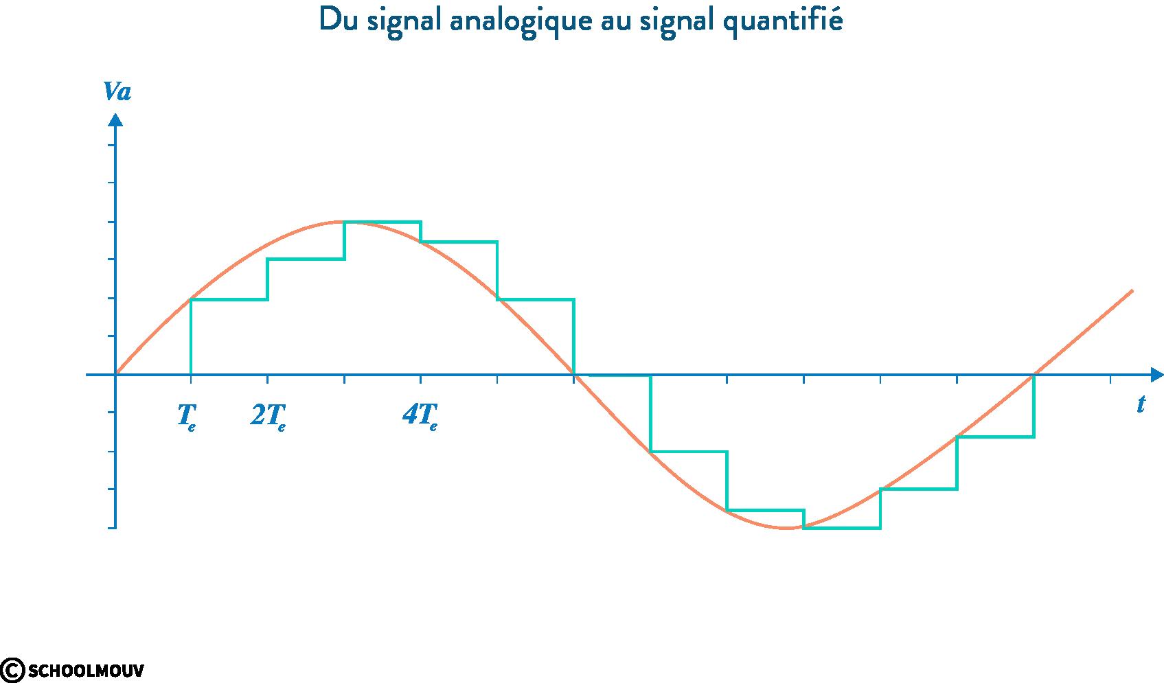 quantification signal numérisation