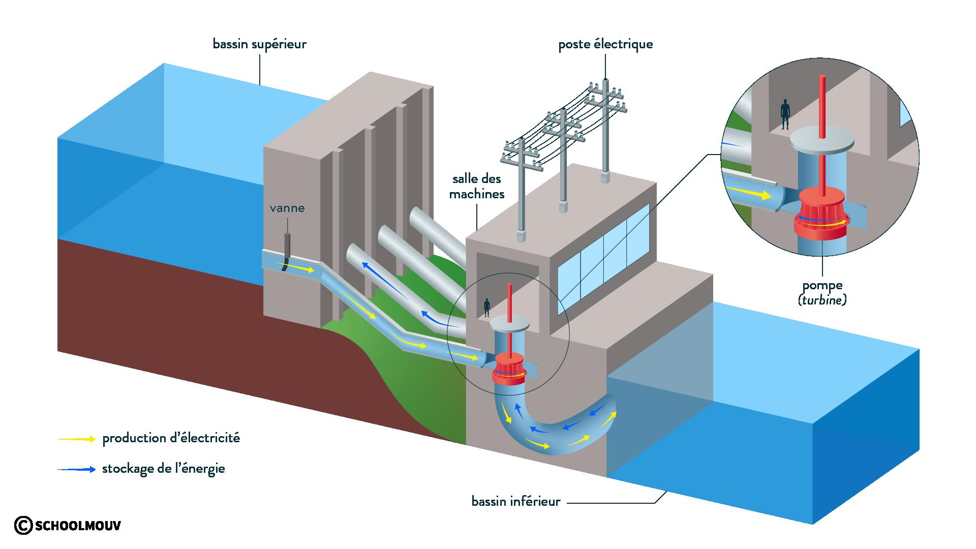 Fonctionnement d'une centrale hydroélectrique avec système de pompage