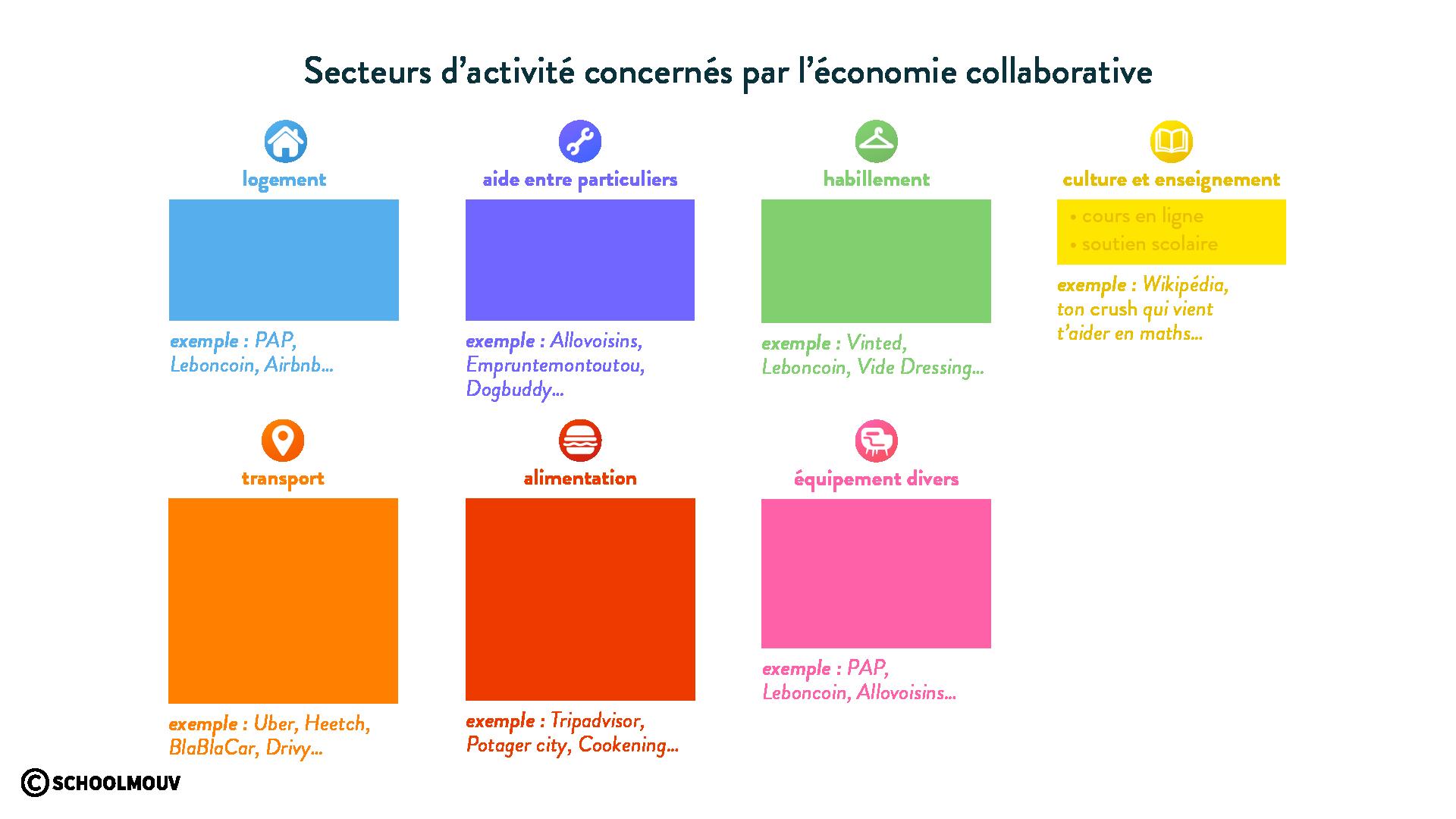 économie collaborative et secteurs d'activité
