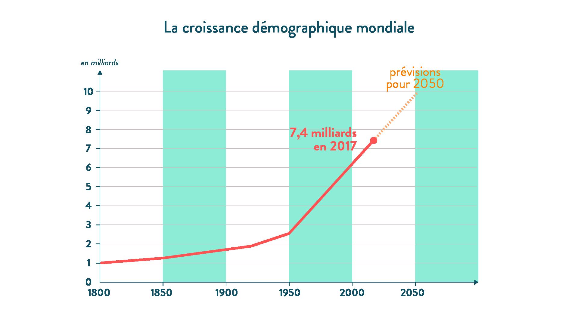Croissance démographique mondiale monde urbanisé