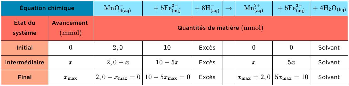 Terminale physique chimie première corrigé sujet zéro Tableau d'avancement ions ferreux
