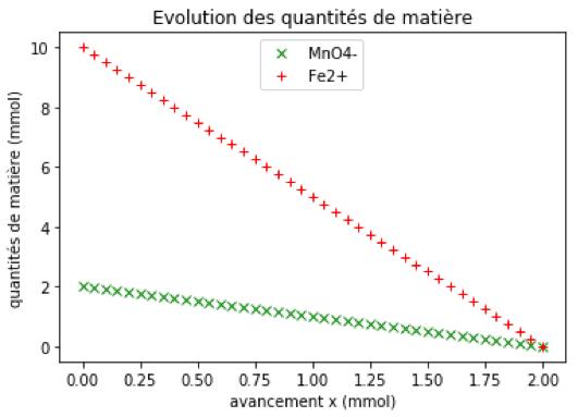 sujet zéro physique chimie première ions ferreux