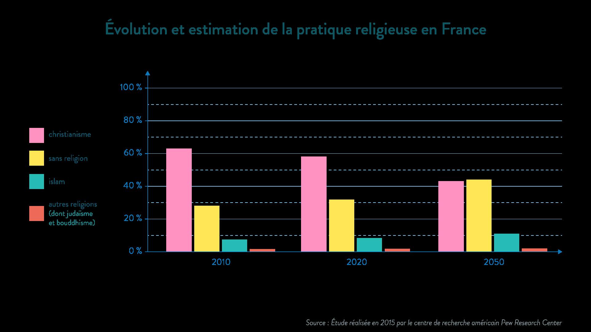 religions pratique religieuse France