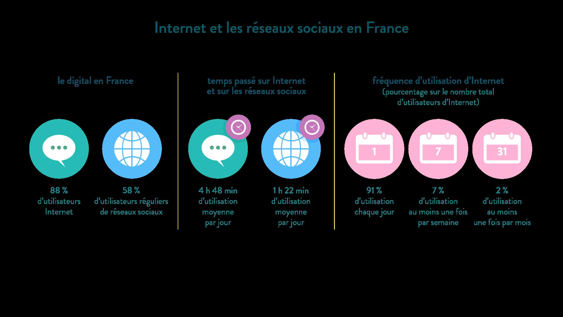 Internet réseaux sociaux France