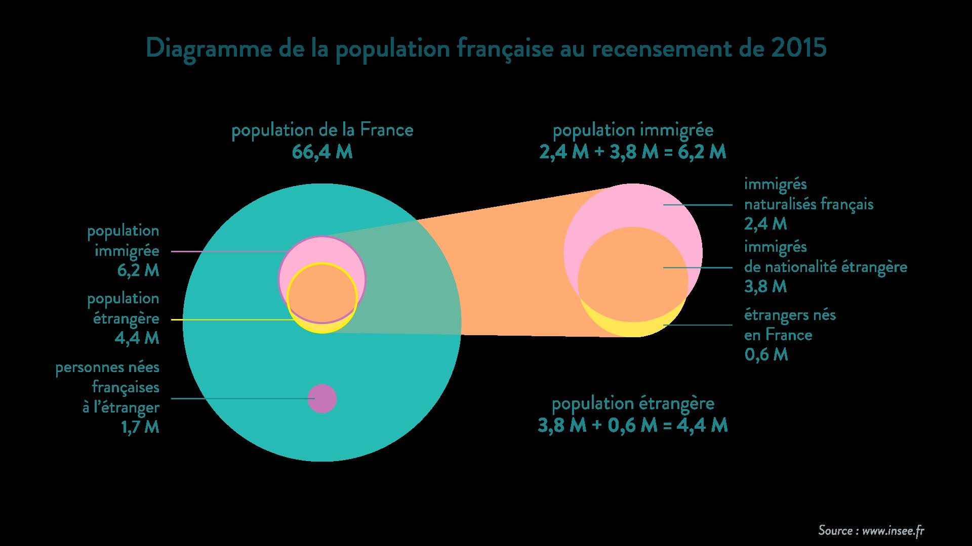 population française immigrés étrangers