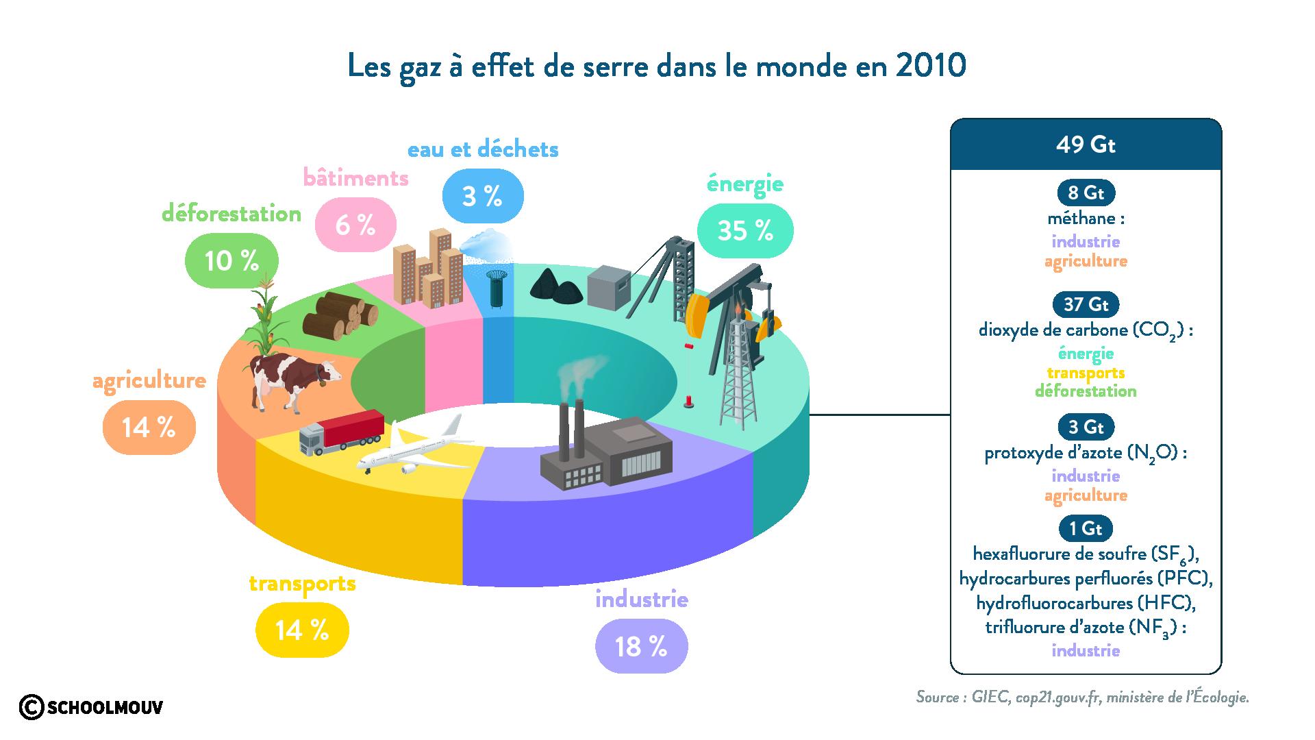 Le gaz à effet de serre dans le monde - SchoolMouv - Géographie - 2de