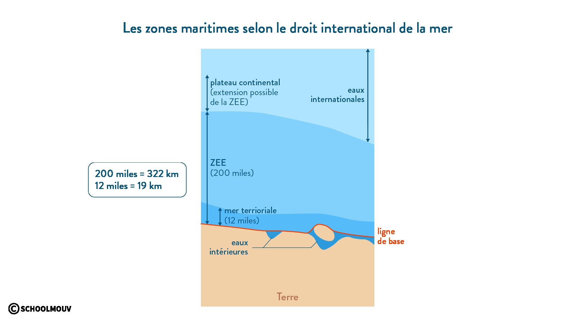 Les zones maritimes selon le droit international de la mer - géographie - SchoolMouv - 2de