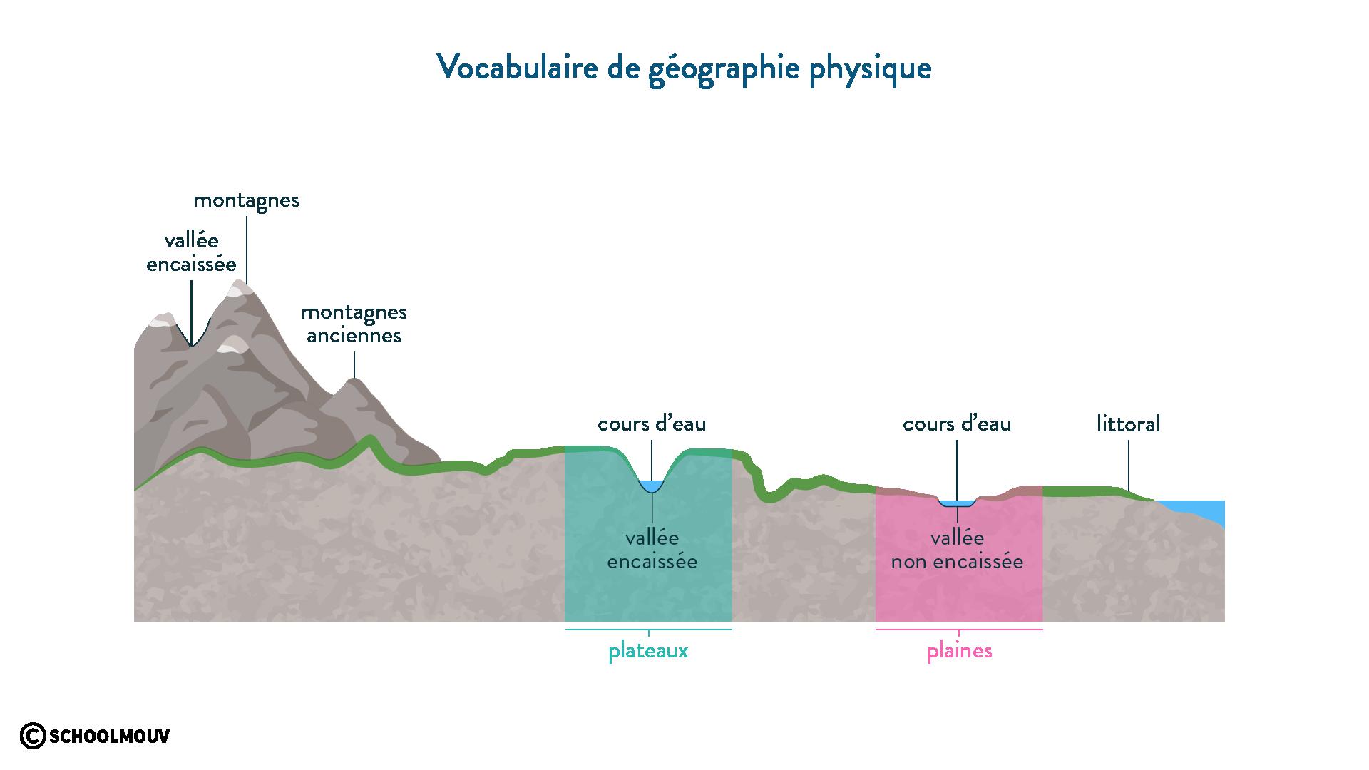 Vocabulaire de géographie physique - géographie - 2de - SchoolMouv