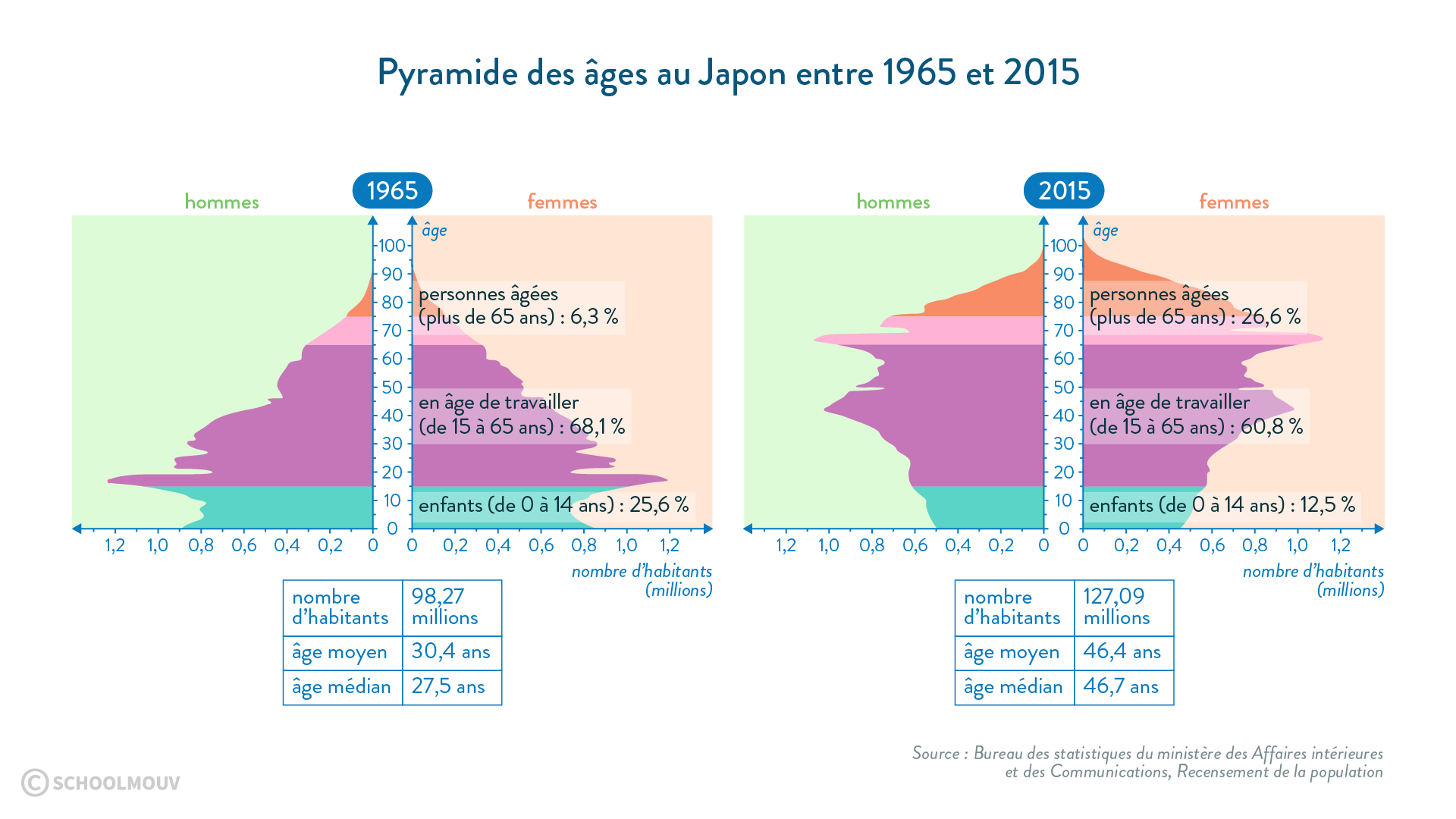 Pyramide des âges au Japon entre 1965 et 2015 - SchoolMouv - 2de - Géographie