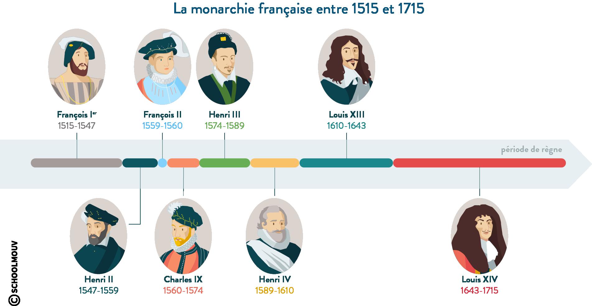 La monarchie française entre 1515 et 1715 - histoire - 2de - SchoolMouv