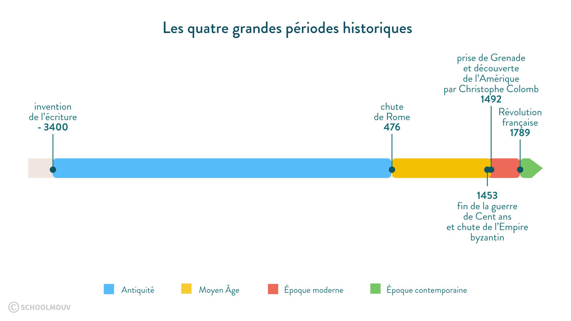 Les quatre grandes périodes historiques - SchoolMouv - histoire - 2de