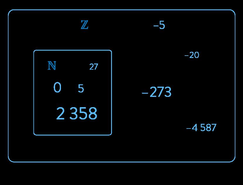 Inclusion des nombres entiers dans les nombres relatifs