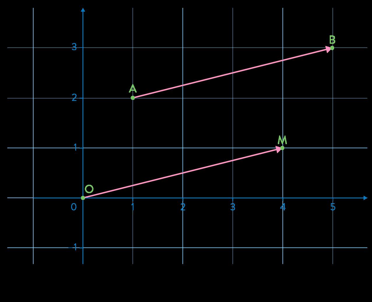 Coordonnées de vecteur