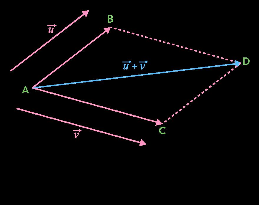 La règle du parallélogramme
