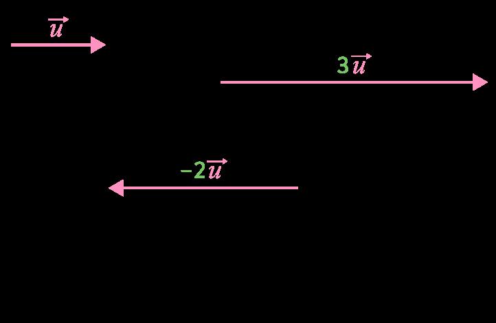 Produit d'un vecteur par un nombre réel