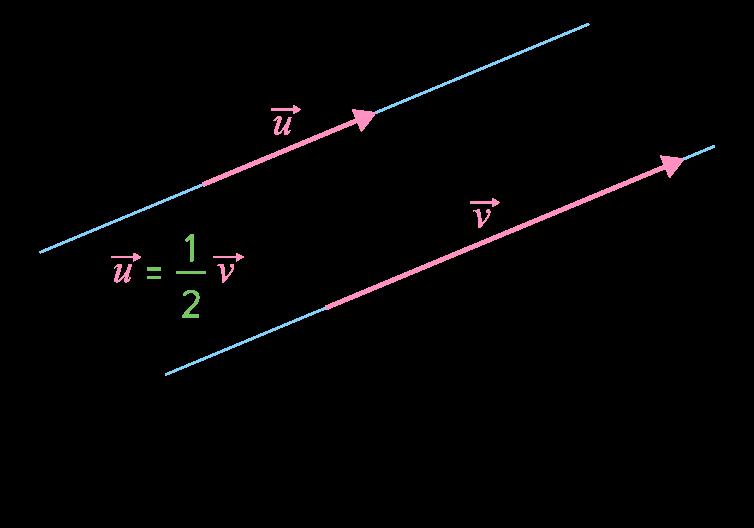 Colinéarité de deux vecteurs